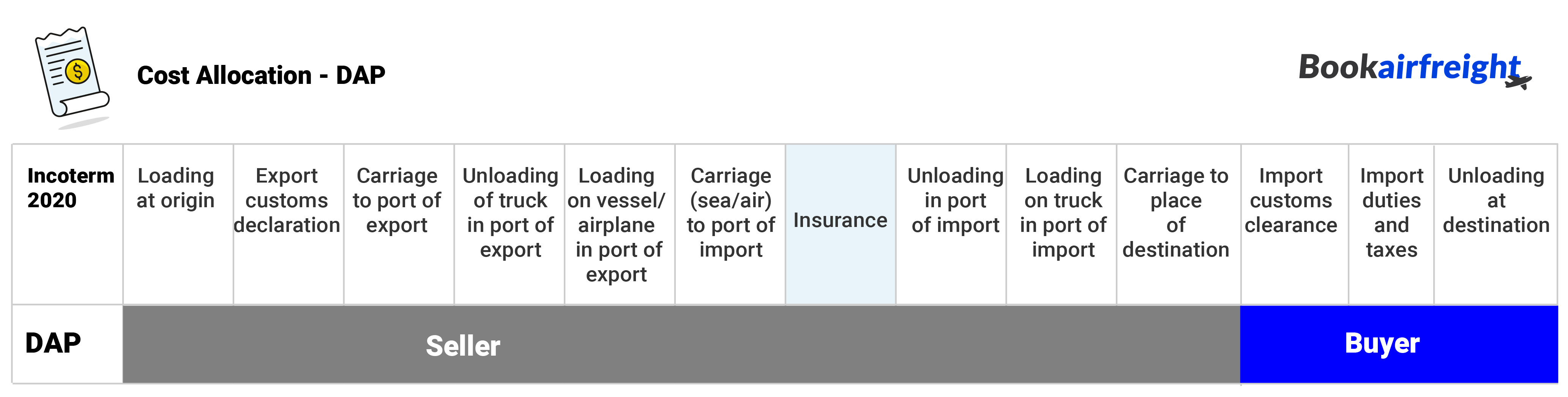Bookairfreight - Cost allocation - who should pay what under DAP
