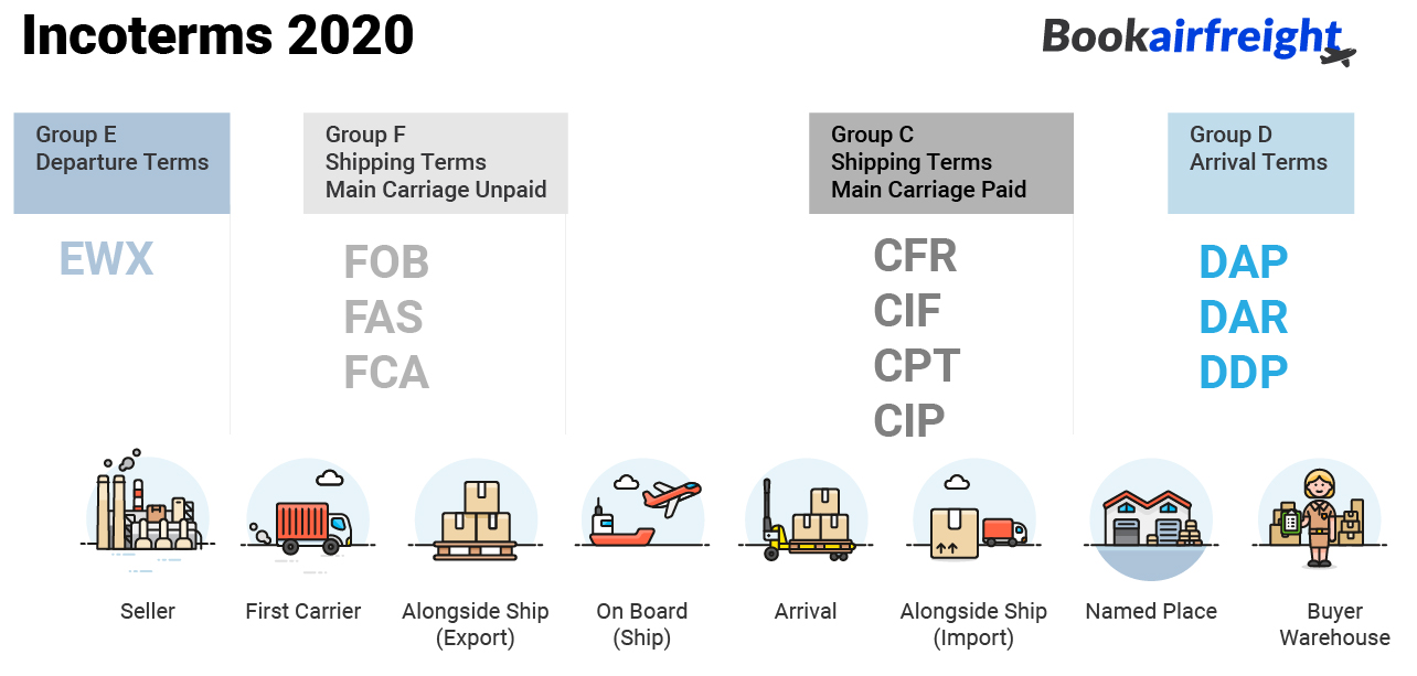 what is incoterms?