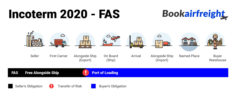 What is Free Alongside Ship Incoterm (FAS)?