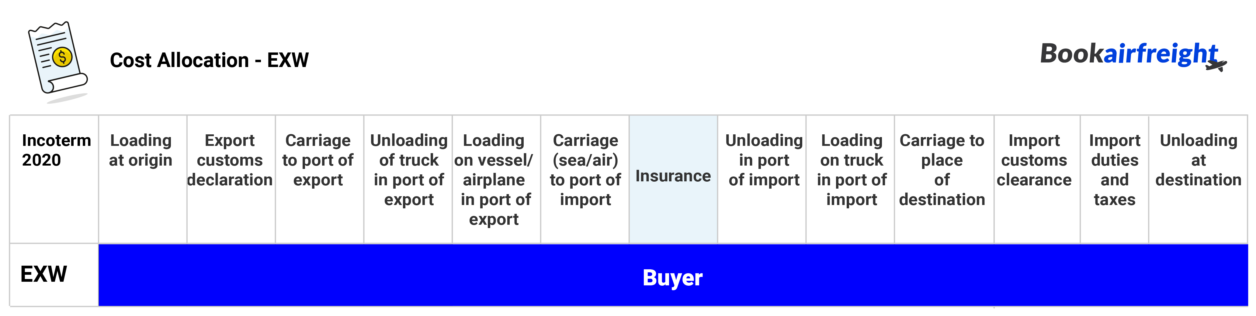 Cost allocation - who should pay what under EXW: