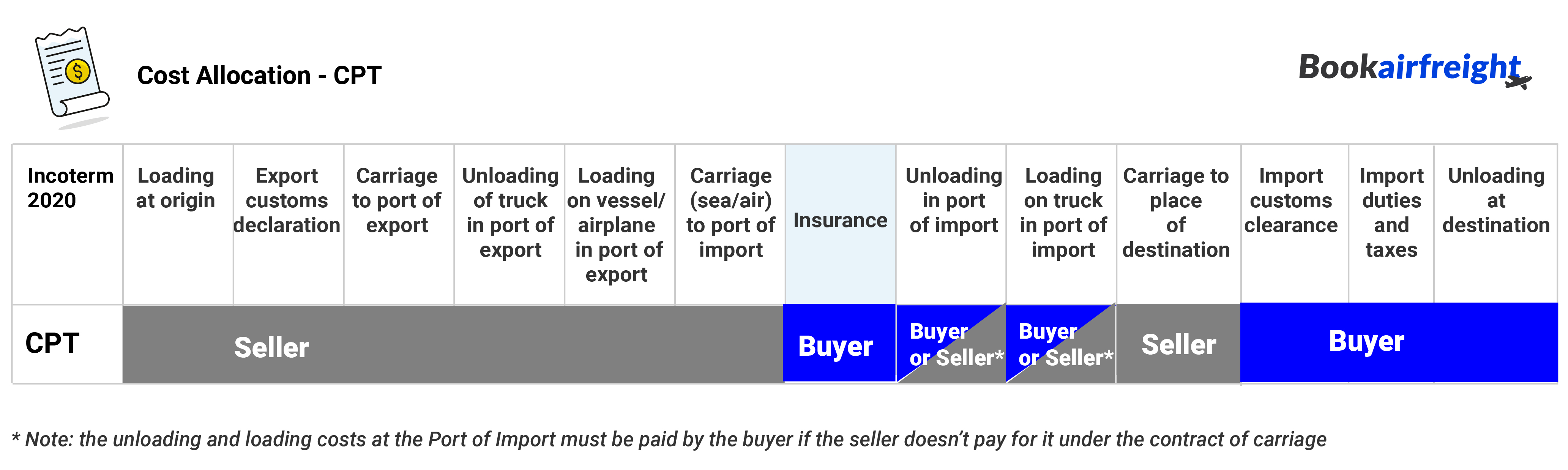 Cost allocation - who should pay what under CPT: