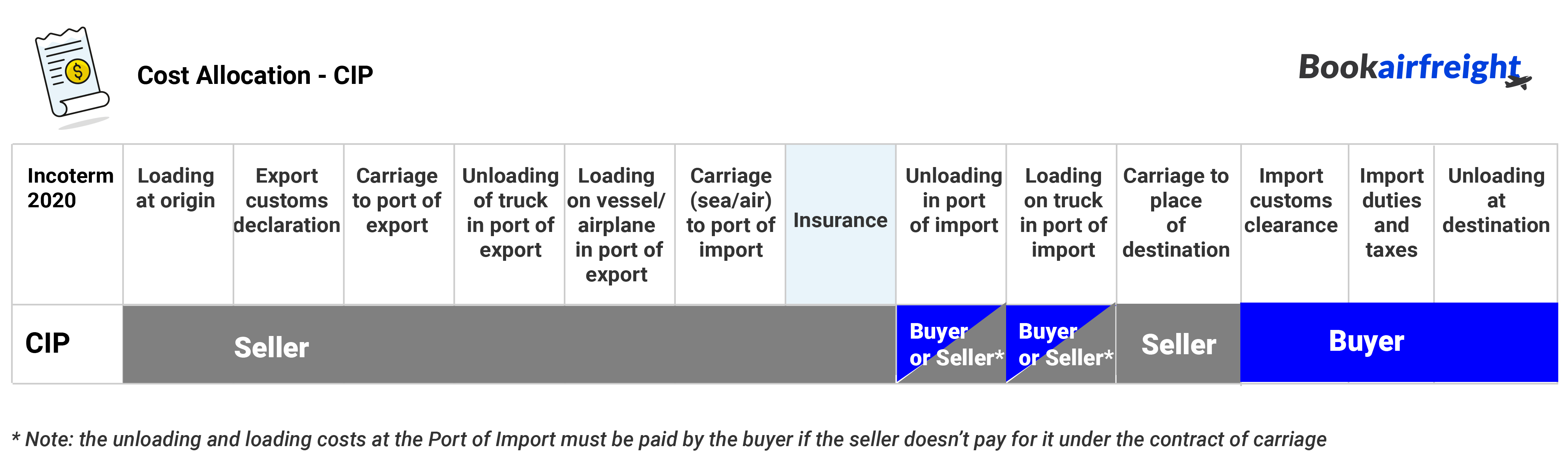 Cost allocation - who should pay what under CIP