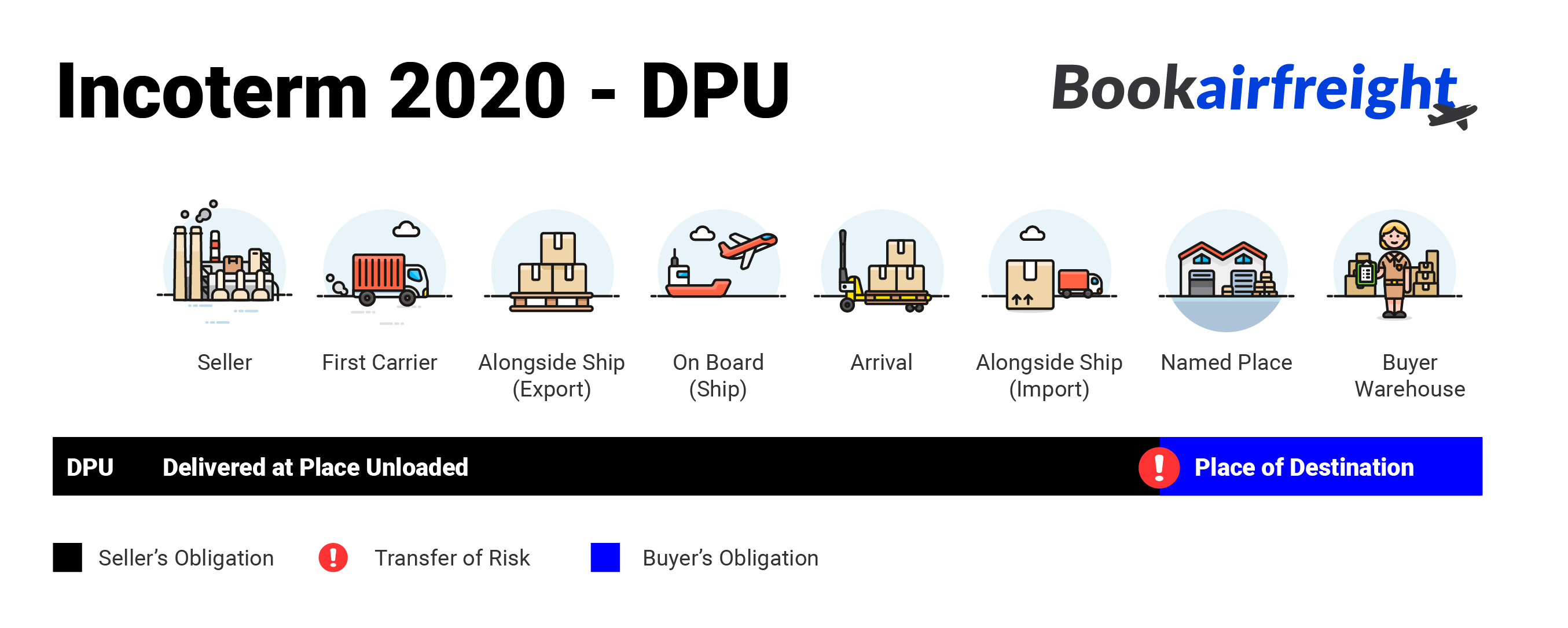 What is Delivered at Place Unloaded (DPU)?