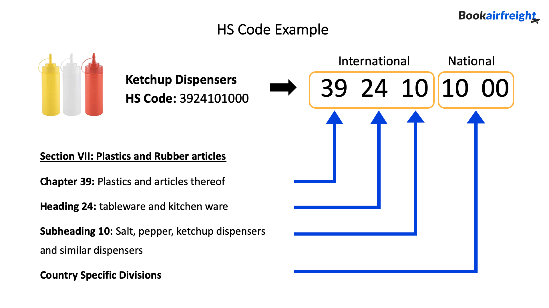 What is the HS code?