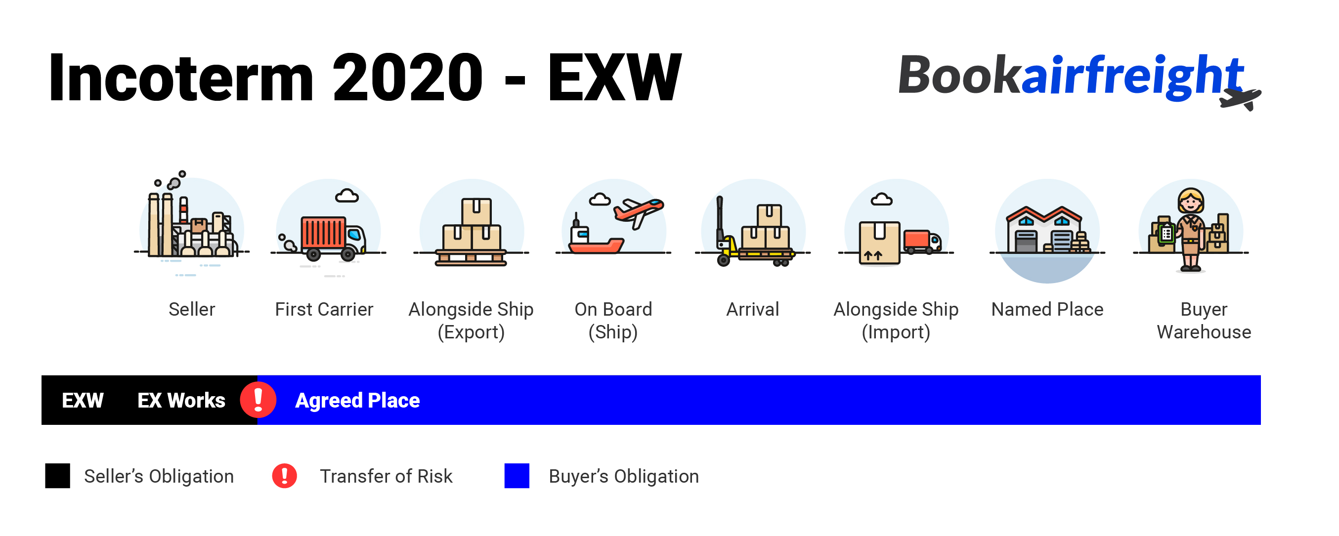 What is Ex Works (EXW)?