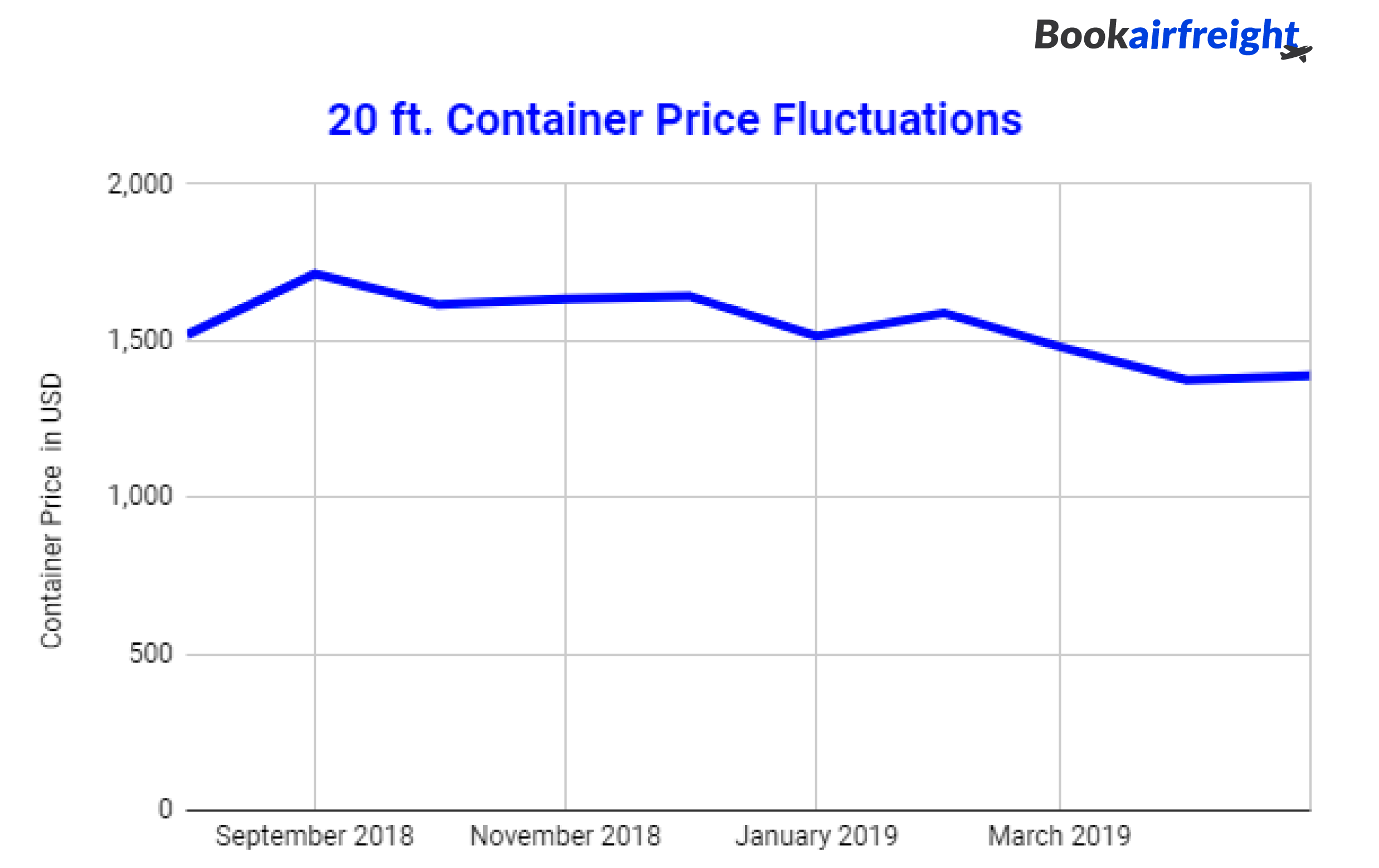 how much does it cost for a 20ft container?