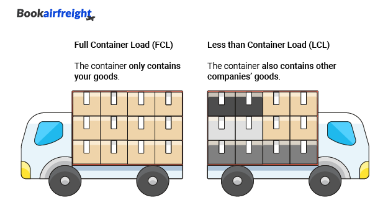 shipping from china fcl and lcl