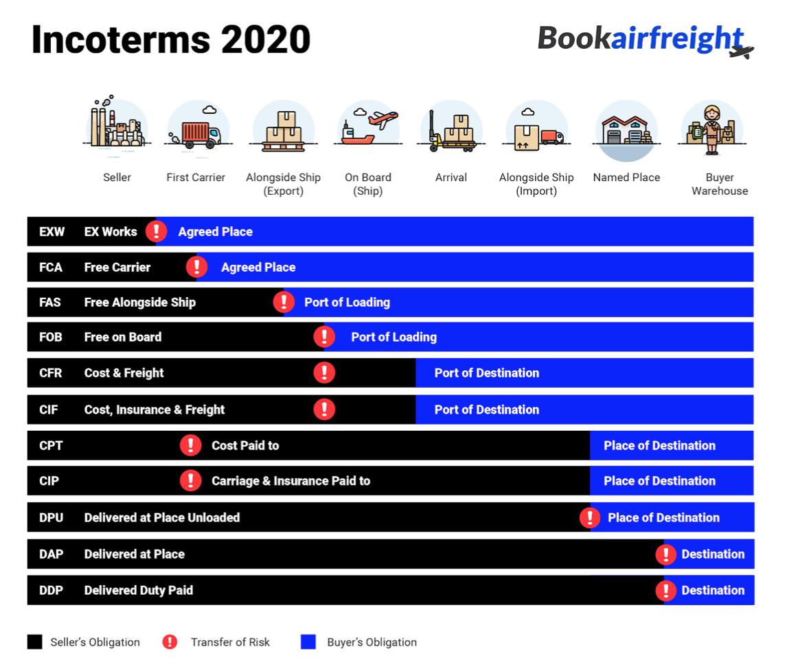 examples of incoterms