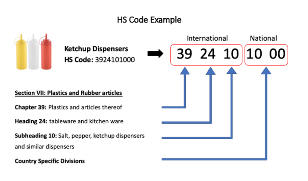 example of hs code