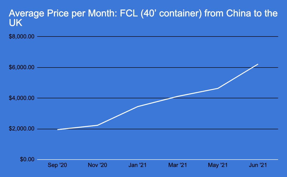 Average price for FCL from China to UK