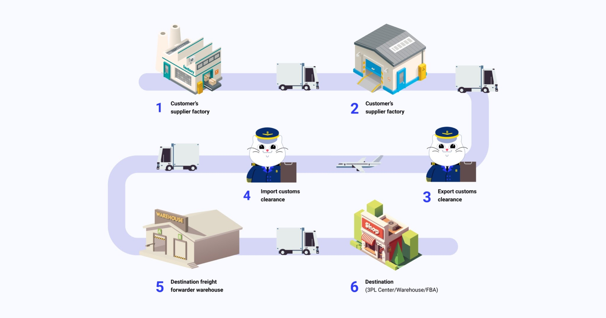 freight process