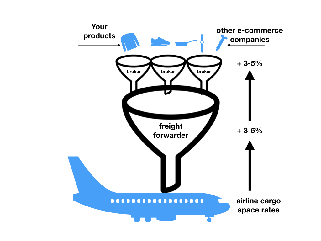 freight forwarding lifecycle