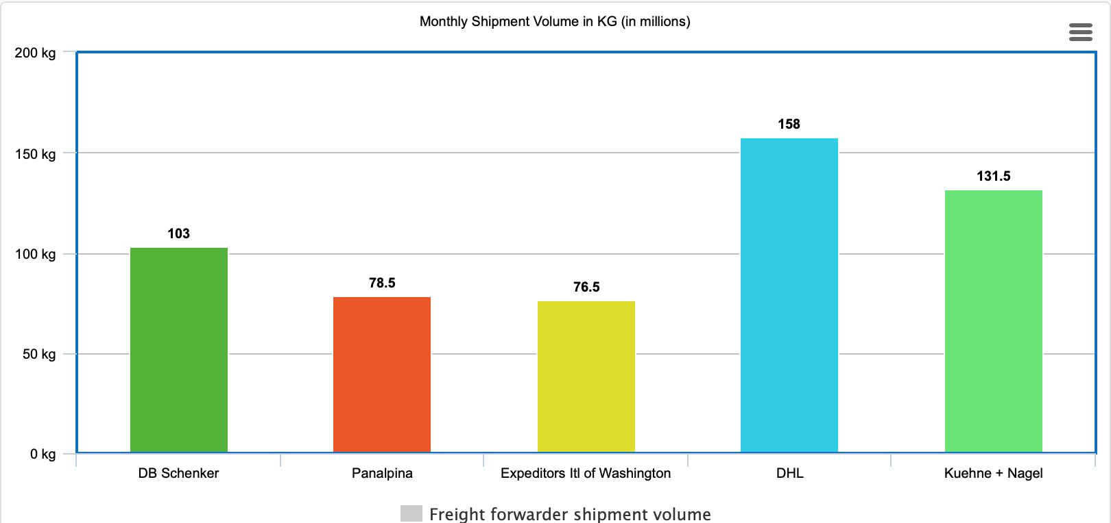monthly shipment volume