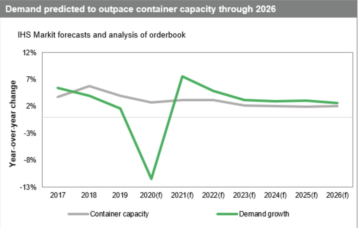 container demand