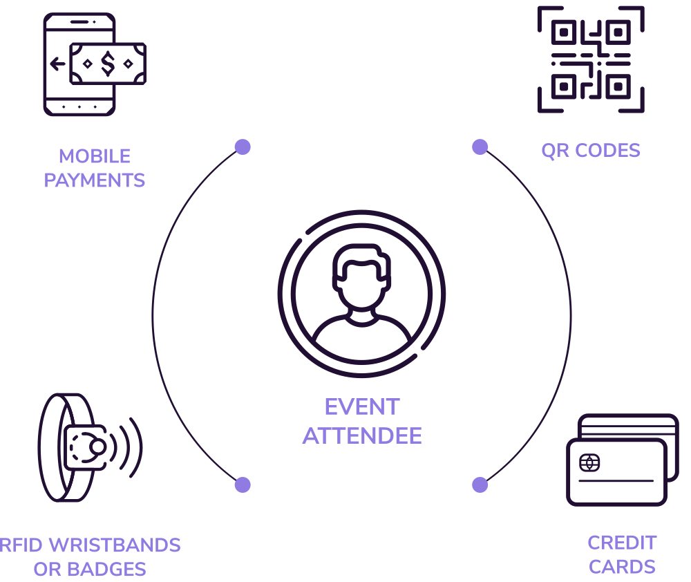 Illustration showing the customizability of cashless payments at events including mobile payments, QR codes, RFID wristbands, and credit cards