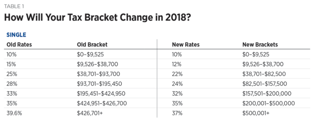 new tax brackets 2018 for single filers in the tax cut and jobs act