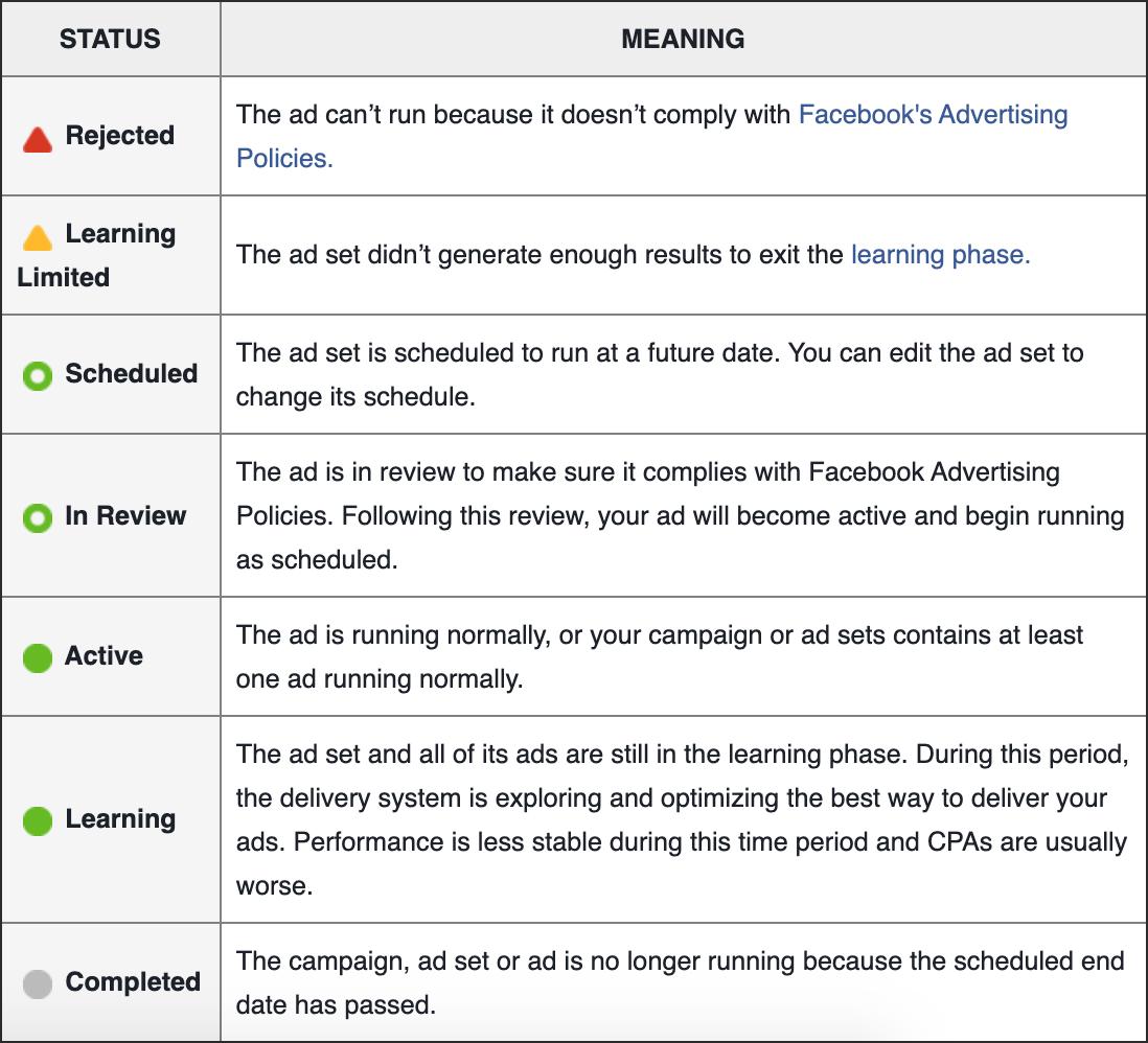 Facebook Delivery Statur