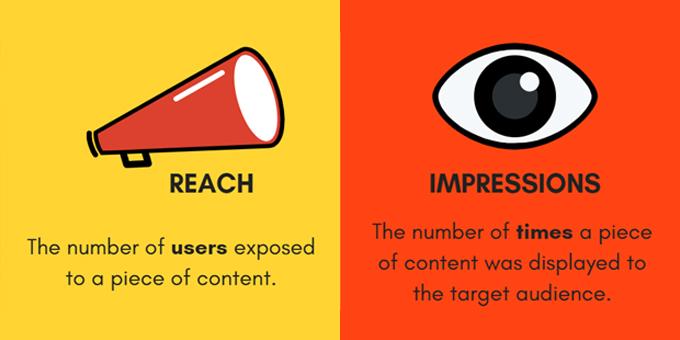 ความแตกต่างของ Reach และ Impression