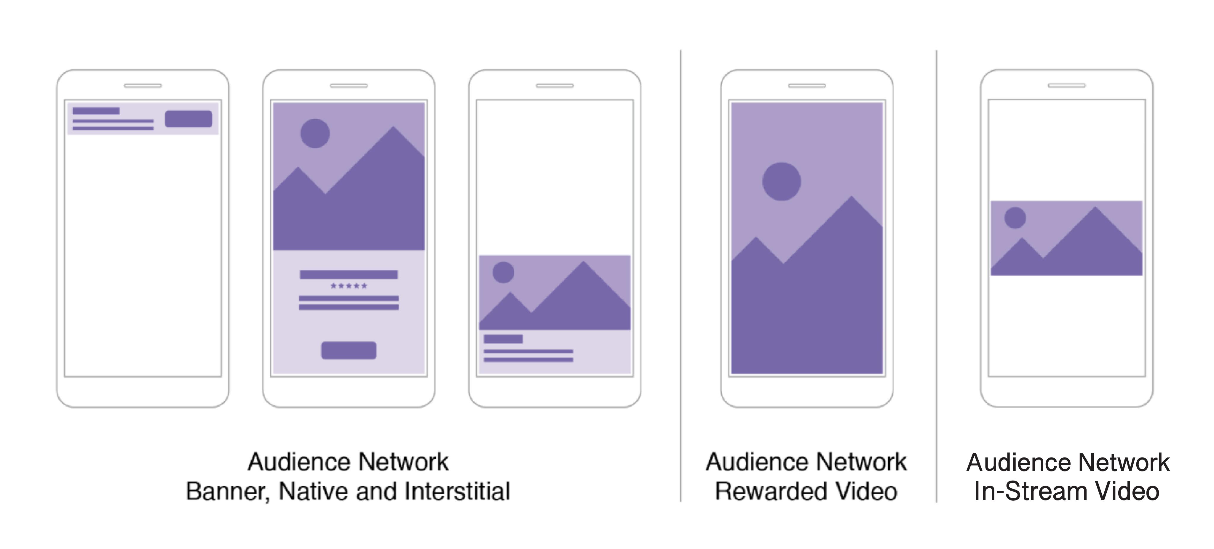 ประเภทของ Audience Network