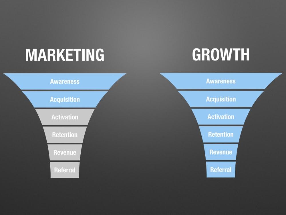 Growth Marketing vs Digital Marketing