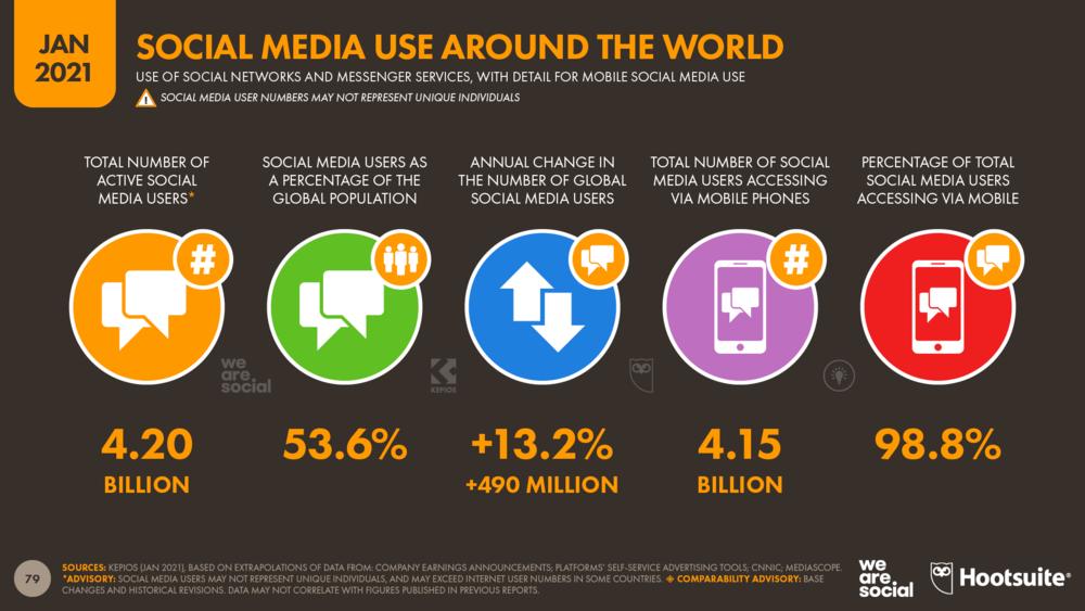 การใช้ Social Media ของโลก