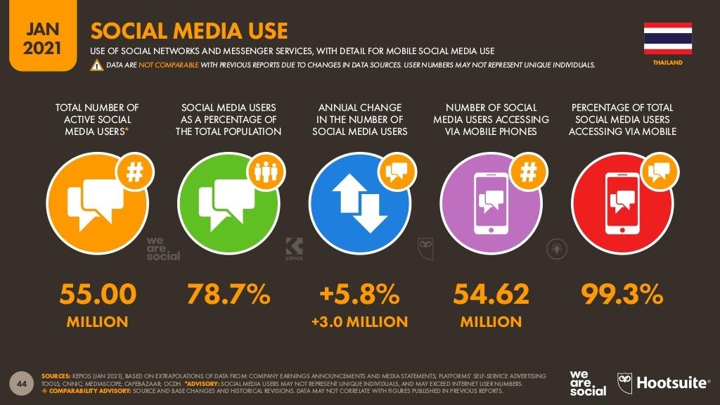 การใช้ Social Media ของคนไทย