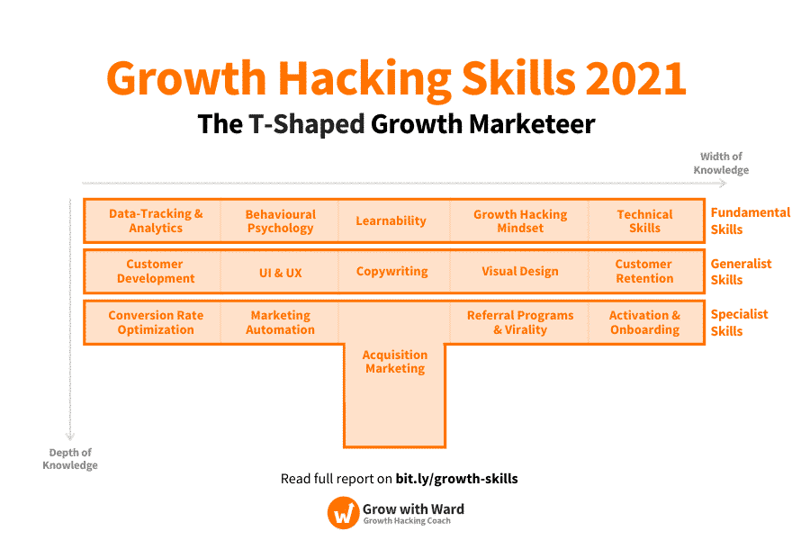 T-Shaped-Growth-Team