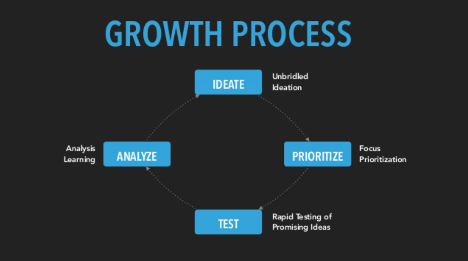 Growth-Process