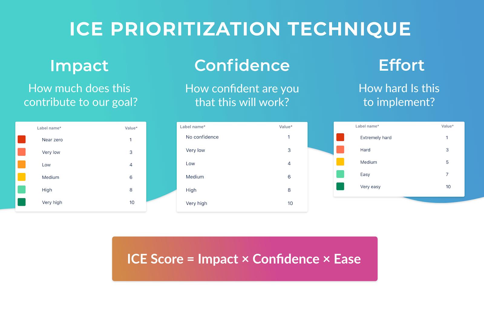 ICE-Score