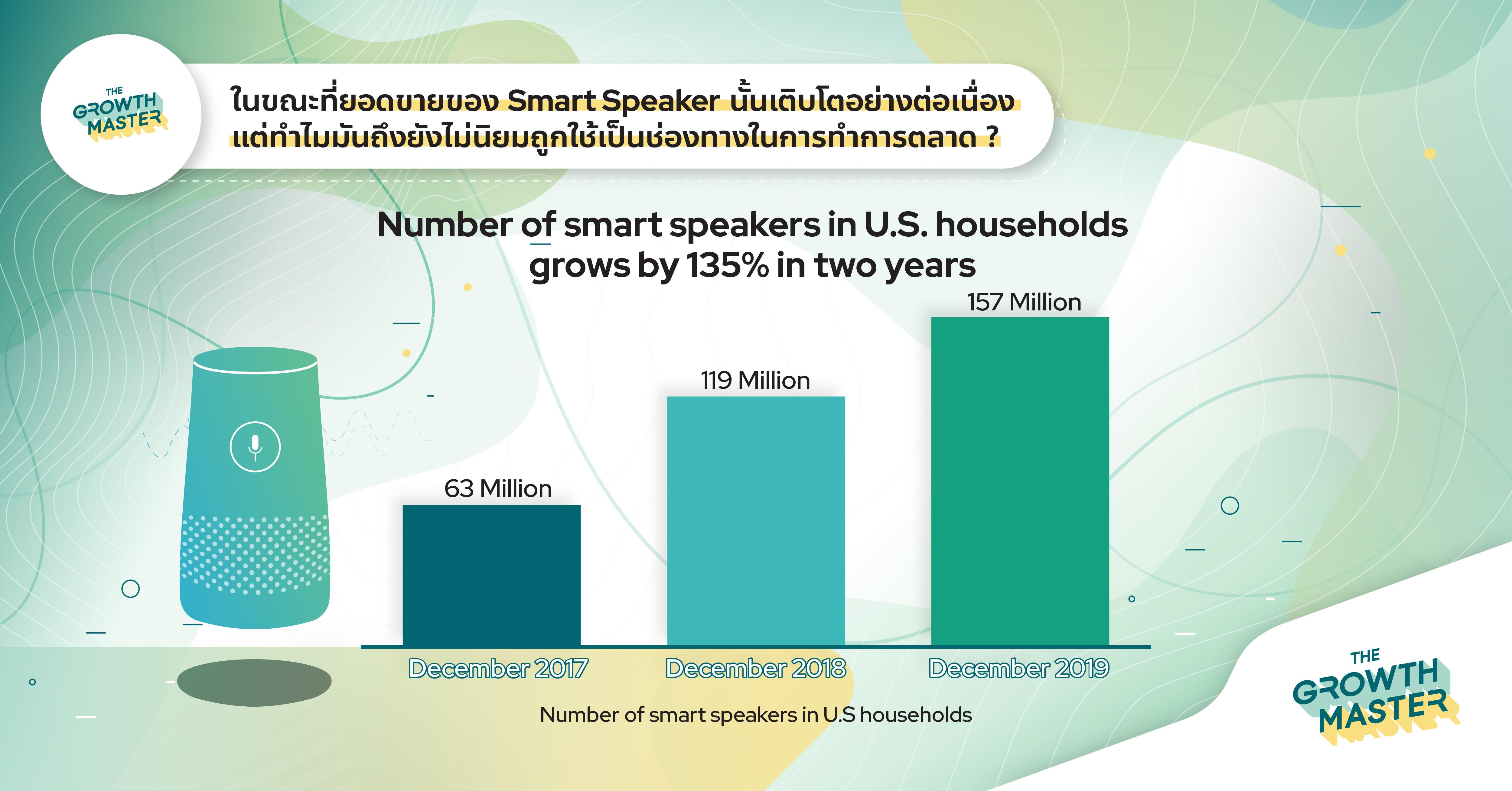 ยอดขายของ Smart Speaker เติบโต แต่ทำไมมันถึงยังไม่เป็น Marketing Channel ?