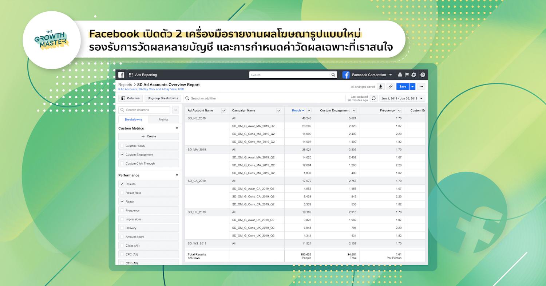 Facebook เปิดตัว 2 เครื่องมือรายงานผลโฆษณารูปแบบใหม่ Cross Account Reporting และ Custom Metric