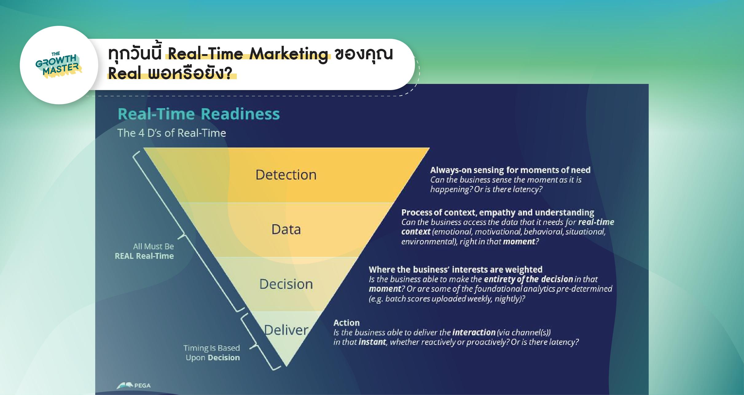 ทุกวันนี้ Real-Time Marketing ที่ทำอยู่มัน Real พอแล้วหรือยัง