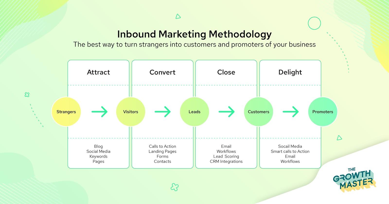 Inbound Marketing คือ