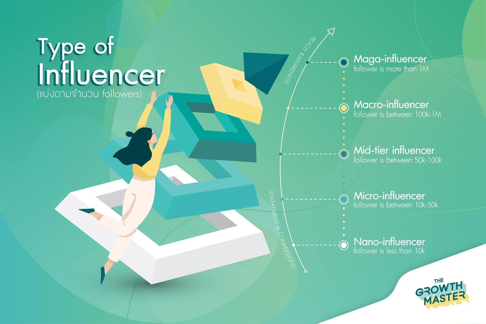 ประเภท ของ influencer