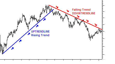 Trend Line คืออะไร