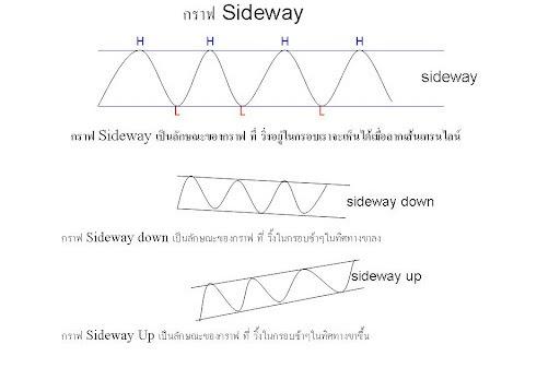Trend Line Sideway มีกีแบบ