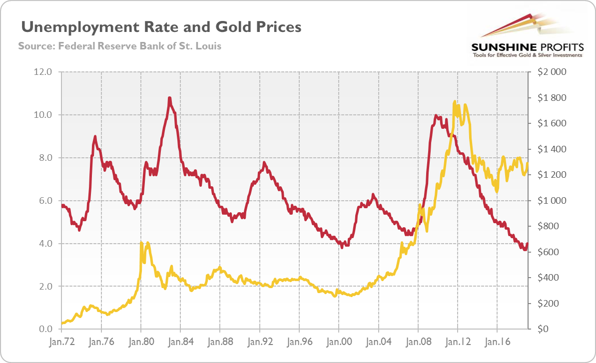 unemployment-rate-and-gold-prices