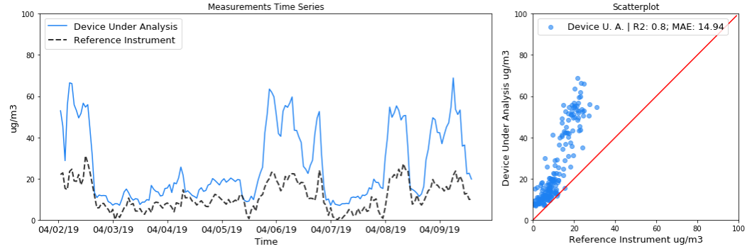 Figure 5: Measurements time series and scatterplot for an imaginary device under analysis and reference instrument that are measuring PM2.5 over time. Example of good R2 score and pollutant concentration overestimation.