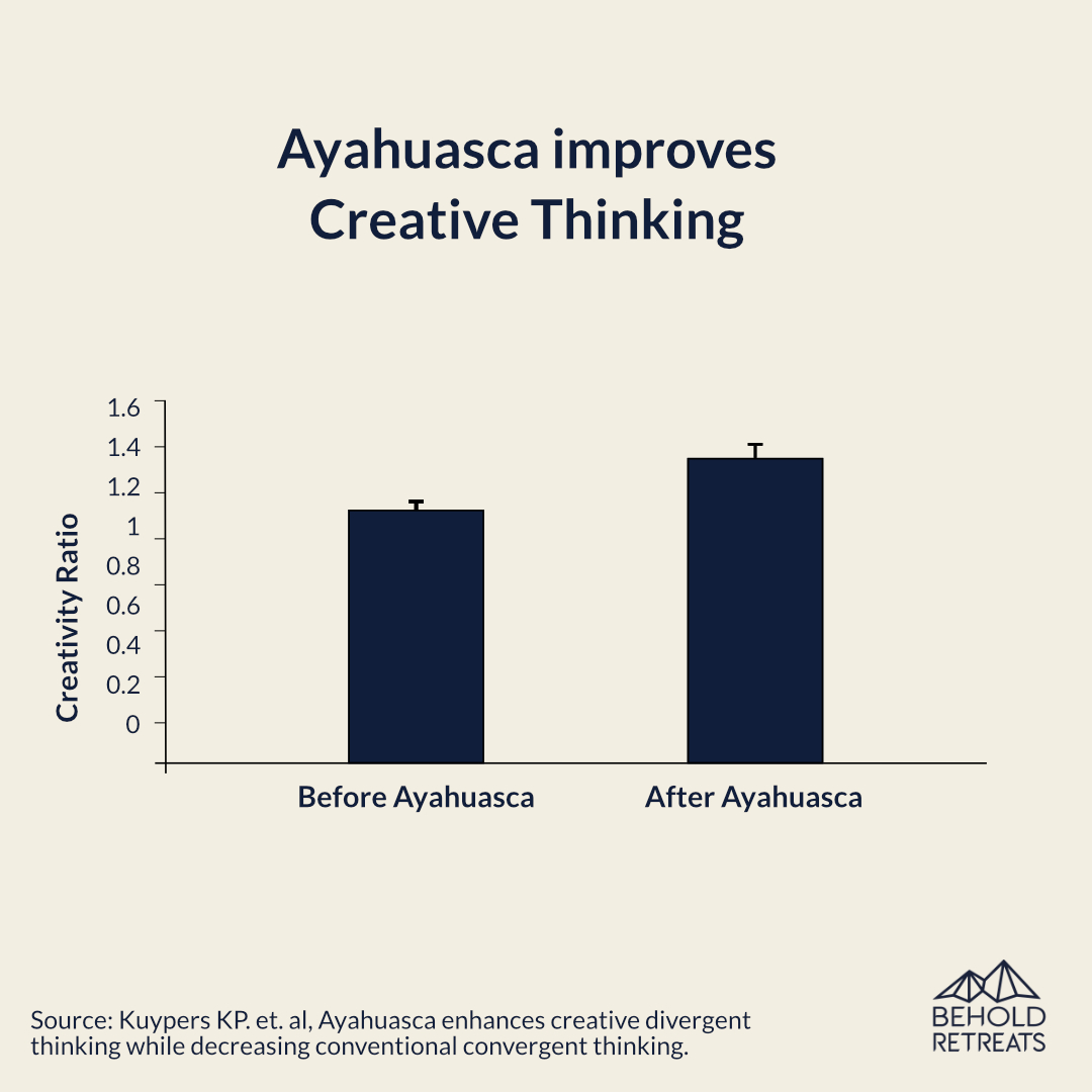 Ayahuasca improves creative thinking.  Behold Retreats, a wellness company that specialises in the therapeutic use of plant-based medicine to aid in personal and spiritual growth. Plant medicine luxury retreat, ayahuasca, psychedelics, psilocybin, 5-meo DMT. Science, infographics, research.