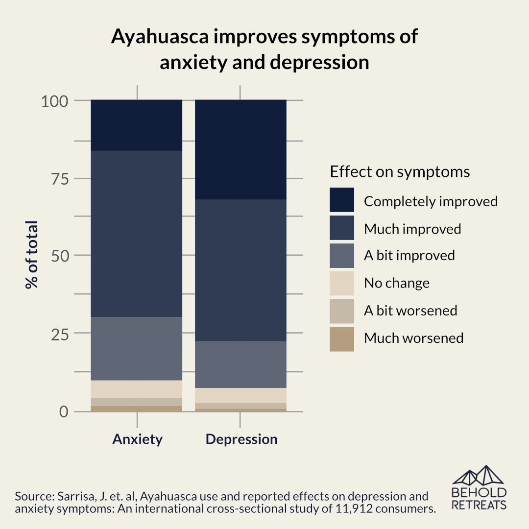 Ayahuasca improves symptoms of anxiety and depression.Behold Retreats, a wellness company that specialises in the therapeutic use of plant-based medicine to aid in personal and spiritual growth. Plant medicine luxury retreat, ayahuasca, psychedelics, psilocybin, 5-meo DMT. Science, infographics, research