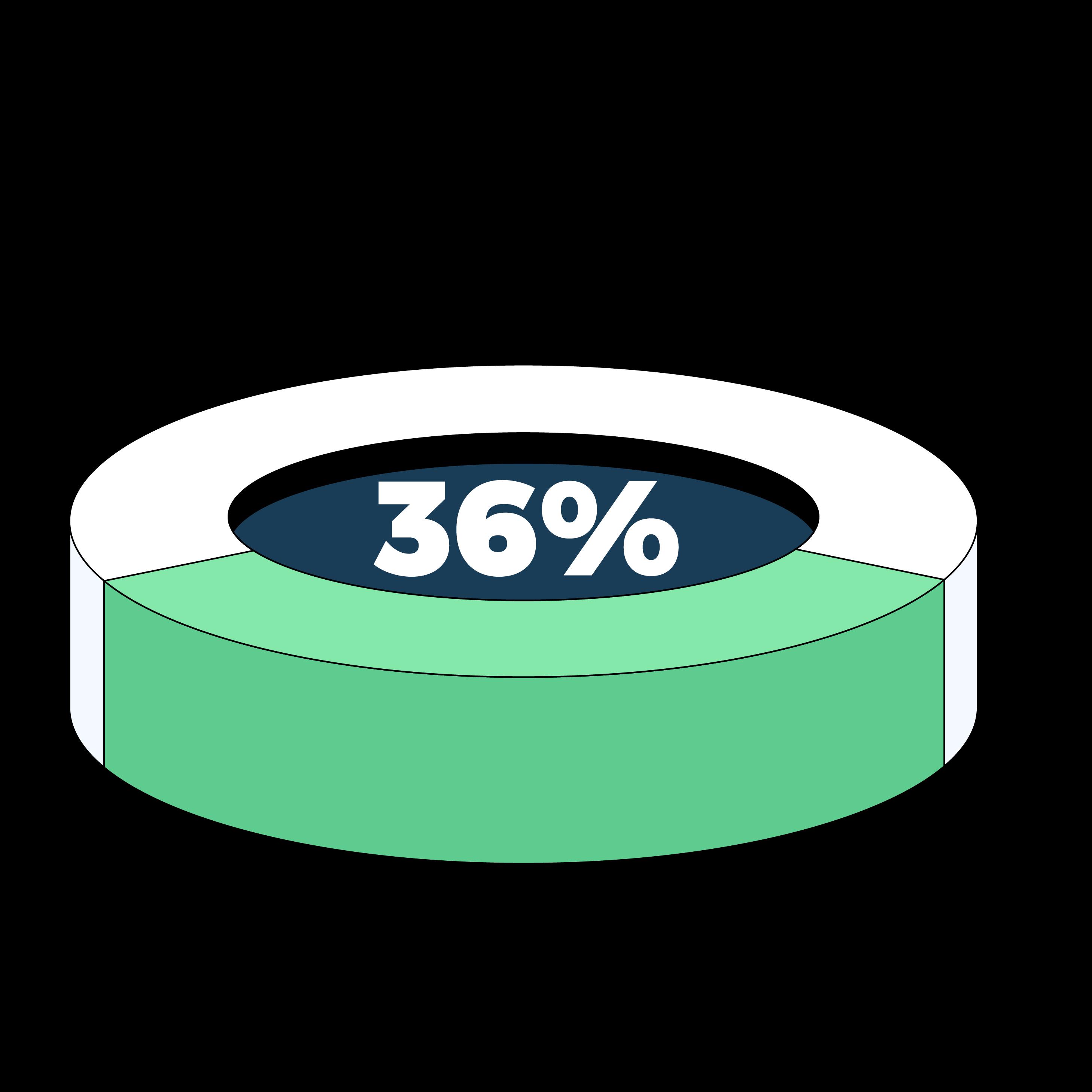 36% piechart.