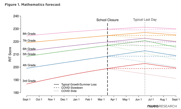 mathematics forecast