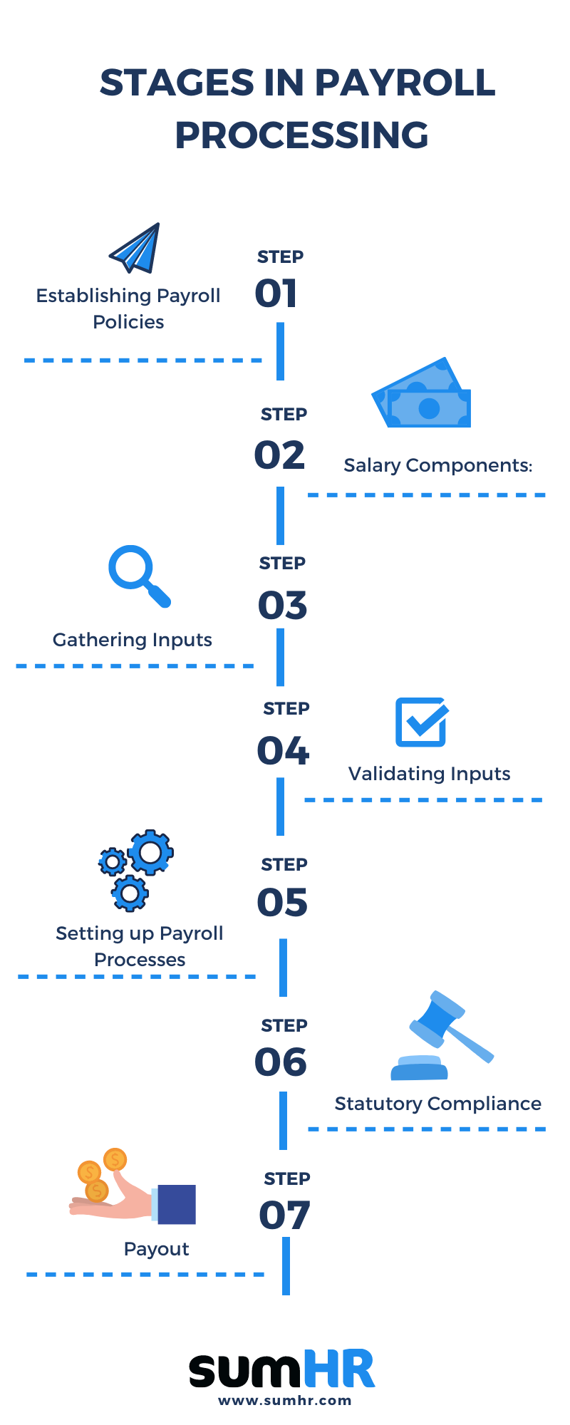 Stages in Payroll Processing