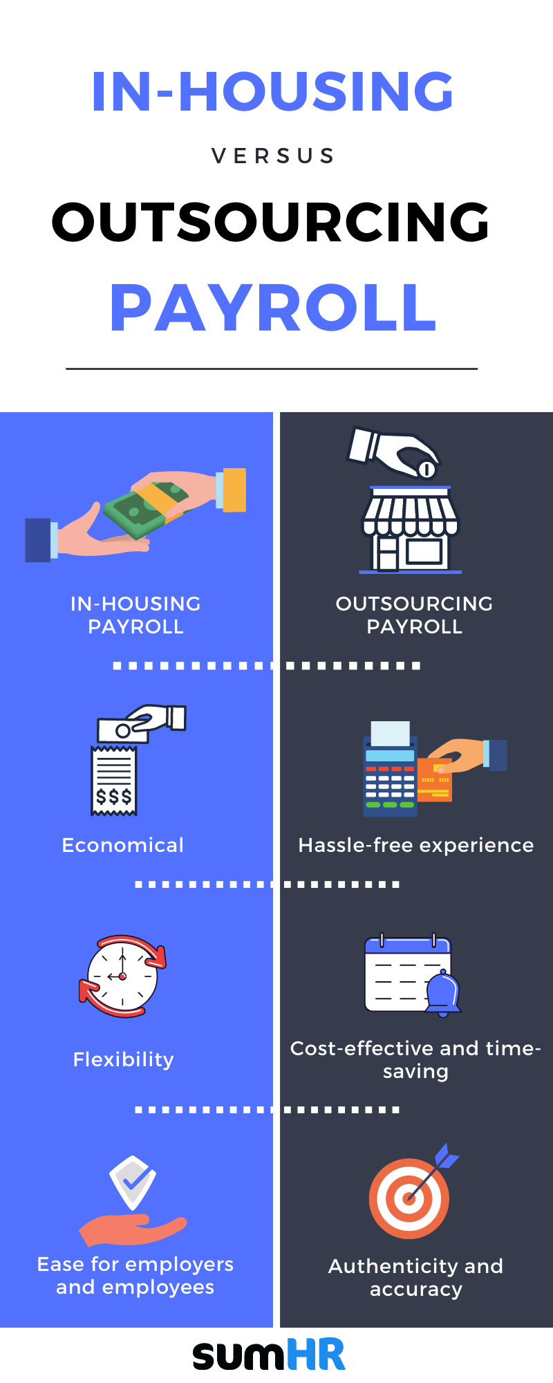 In-housing vs outsourcing payroll. A Guide for SMEs
