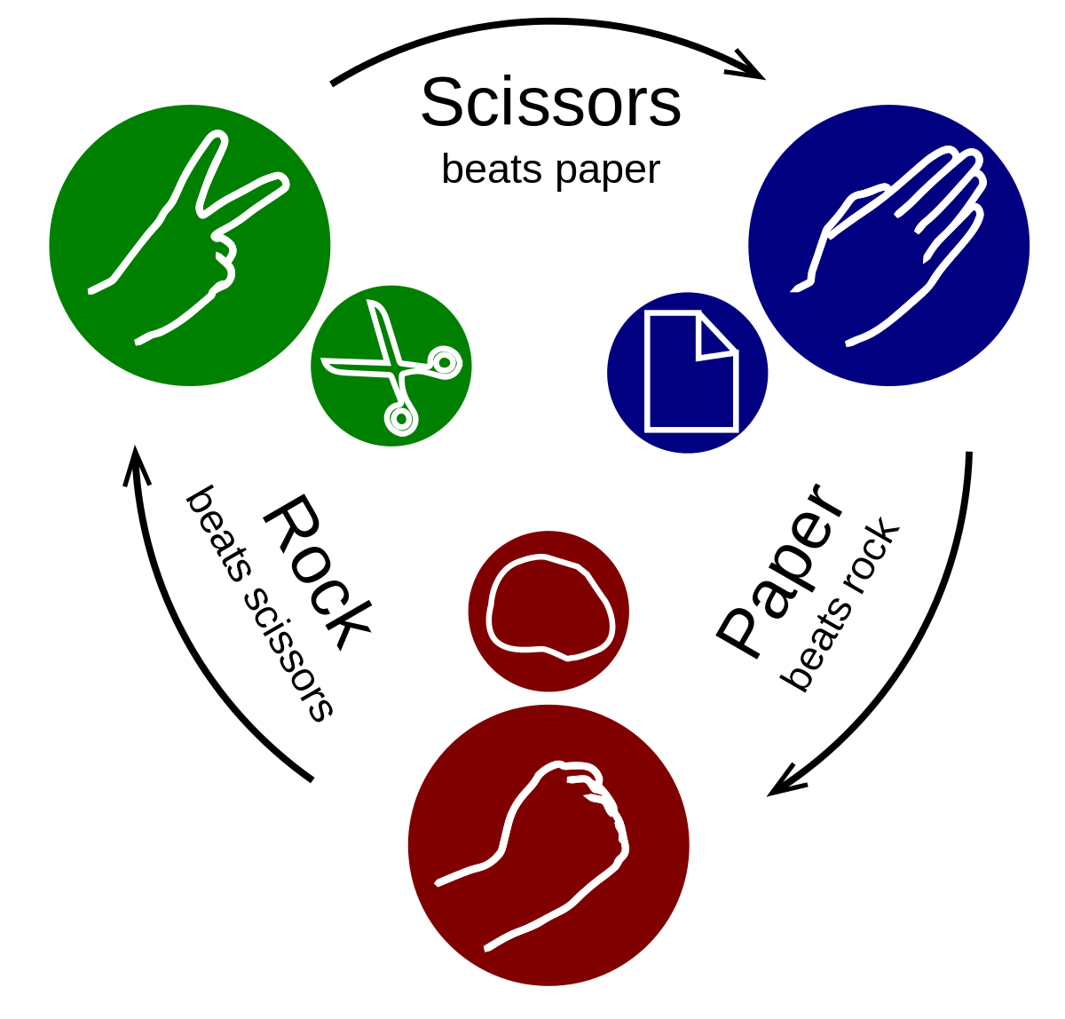 Virtual Team Building Games: Rock, Paper & Scissors
