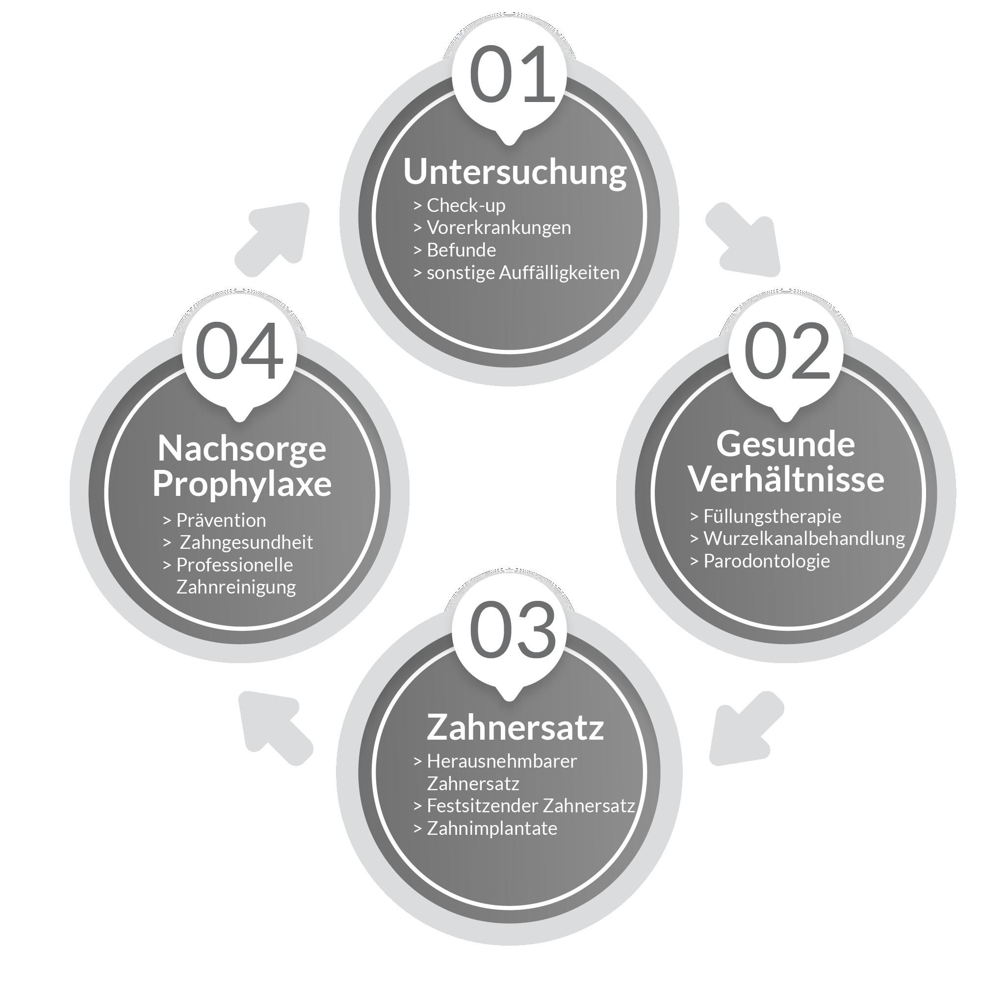 Praxiskonzept IDent Kassel, Dr. Davarpanah
