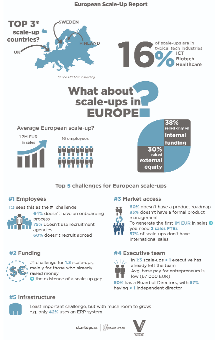 European Scale-up Report 2019
