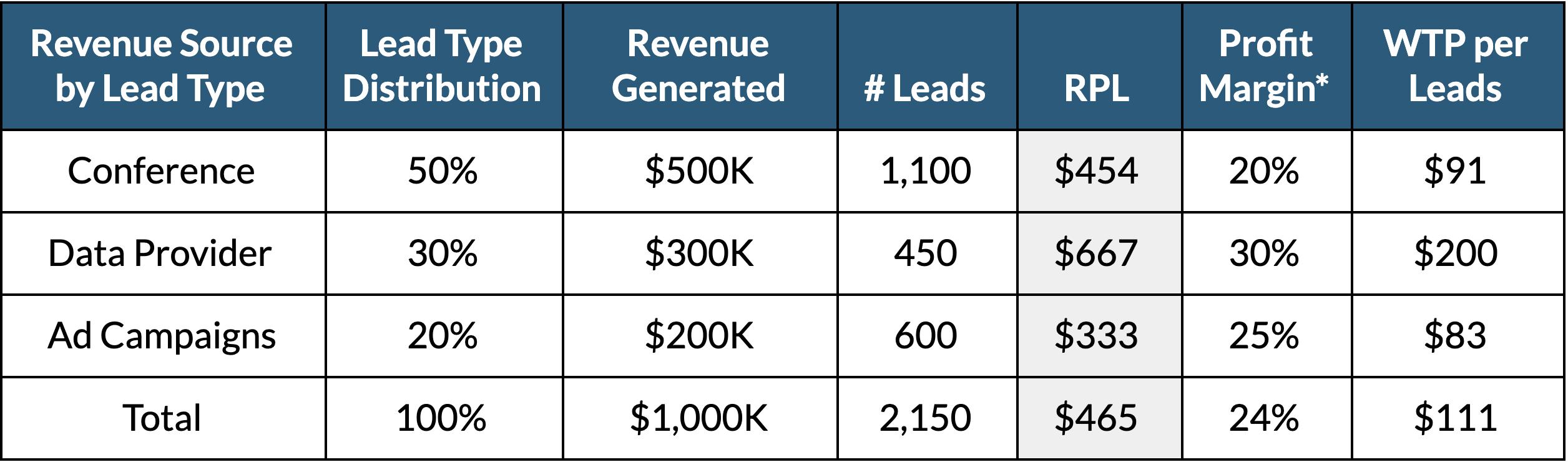 Revenue per lead Table