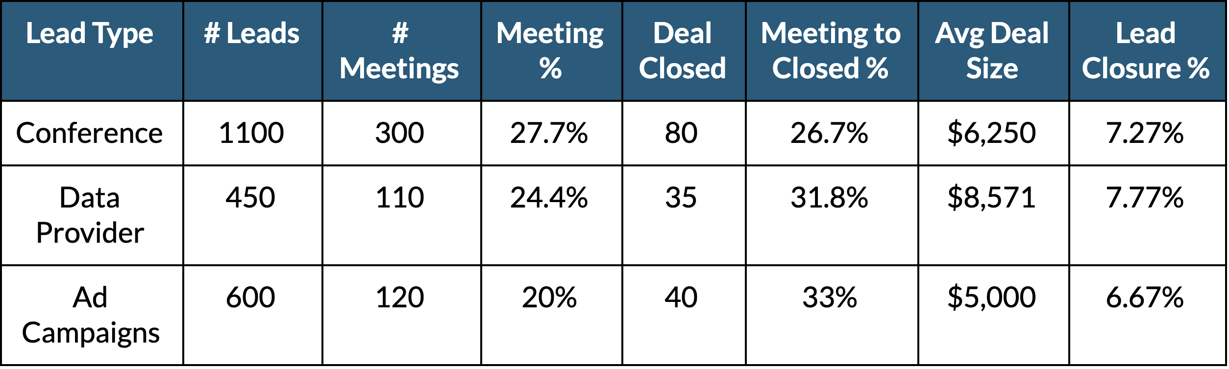 Table determining the effectiveness of lead acquisition