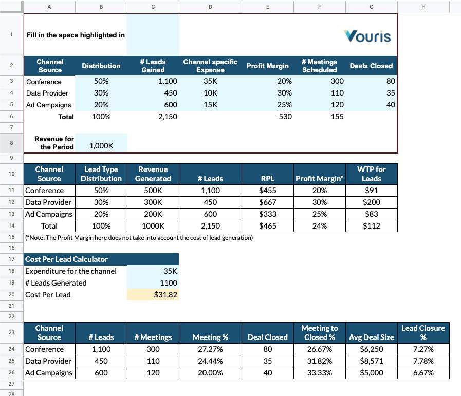 Revenue per lead calculator